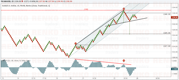 XAUUSD – Bearish Outlook from 1340