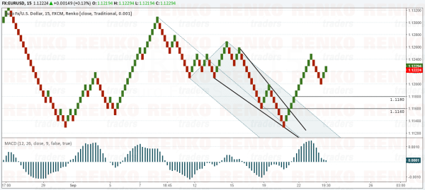 EURUSD – Watch for a pull back to 1.1160