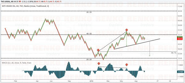 Crude Oil Bearish Scenario – Inclined Head and Shoulders + Divergence