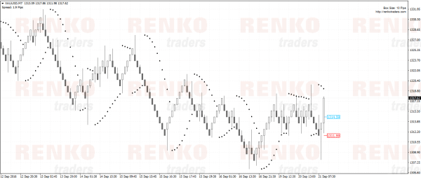 Choosing the right Renko box size with Parabolic SAR trading strategy