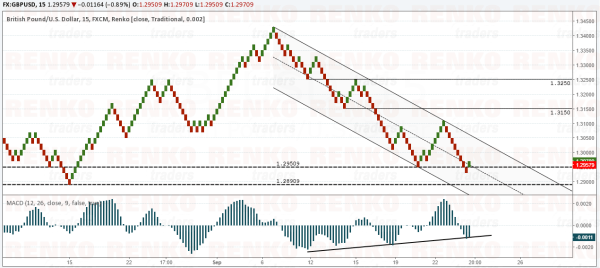 GBPUSD – Bullish outlook, but price could consolidate near current lows