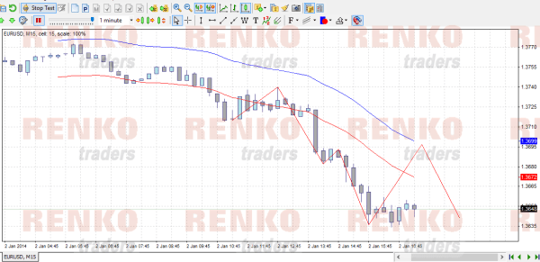 Renko forex tester reviews gwi investments tampa