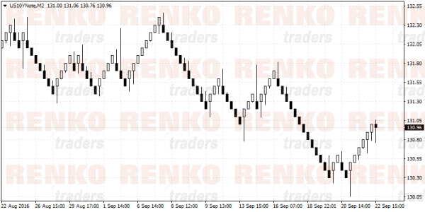 US 10-Year Treasury Note Renko Chart