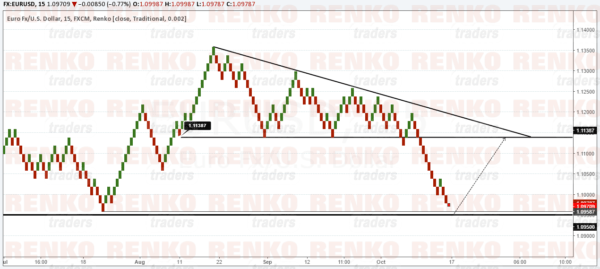 EURUSD: Watch for a possible rebound to 1.1140