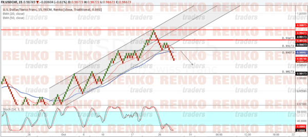 USDCHF: Expect a retest to the price channel breakout