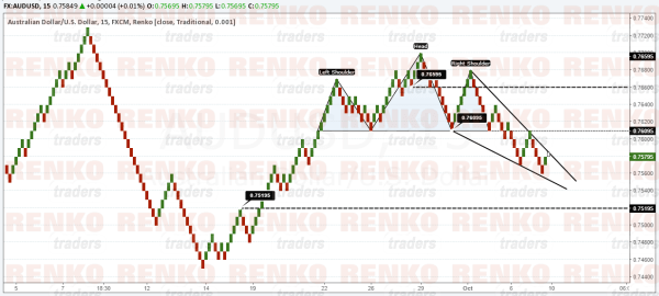 AUDUSD to resume its downtrend but watch for a pull back to the upside