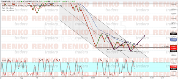 GBPUSD: Mind the falling wedge, increasing risk to the upside