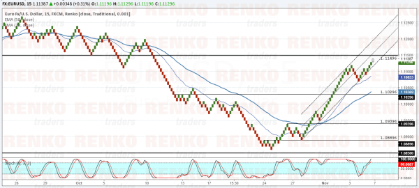 EURUSD: Rally is nearing exhaustion. Correction in sight