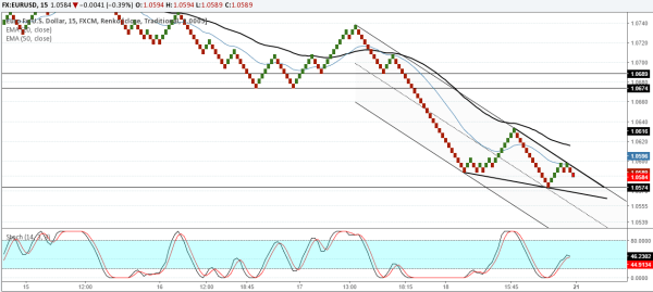 EURUSD: Buy on a breakout after reversal near 1.057