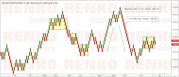 S&P500 Futures Chart with a 0.25 Renko Box Size