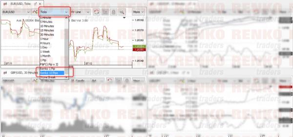 JForex – Adding Renko Charts