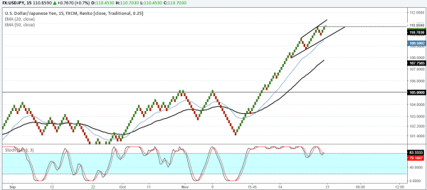 USDJPY: Correction to 105.00 is likely