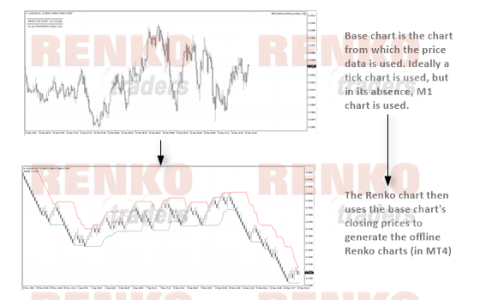 How Renko charts use the base chart to build the bricks