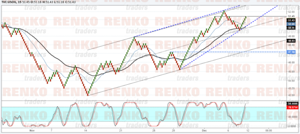 Crude Oil: Upside momentum is slowing. Watch the rising wedge breakout