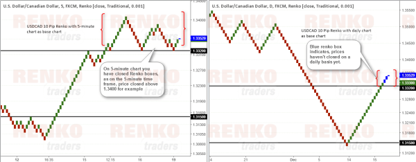 Renko chart comparison, 5-minute close vs. daily close