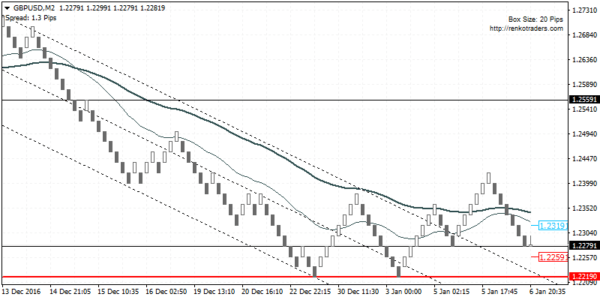 GBPUSD has the potential to target 1.2560