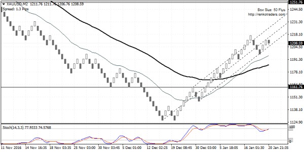 Gold prices could slide to 1161.76