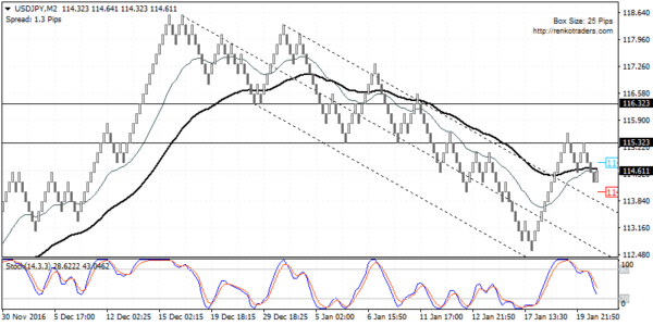 USDJPY likely to correct towards 116.32