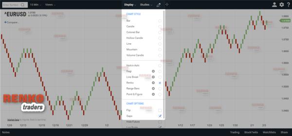 Online Renko charts by ChartIQ/Technician App
