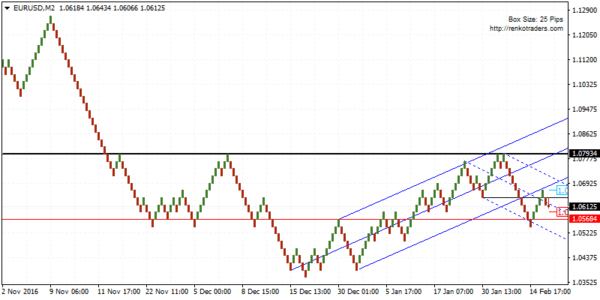 EURUSD bullish if support at 1.0593 is established