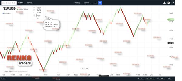 ChartIQ/Technician App – Renko chart based on ATR (auto select)
