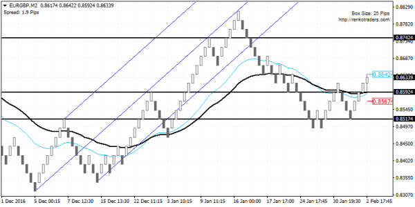 EURGBP retracement towards 0.8742