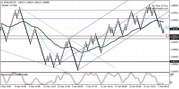 EURUSD could possibly retrace to 1.0711