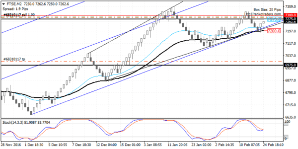 FTSE100 price action preparing for a decline lower