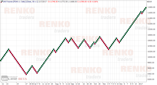 Tradesignal online Renko charts