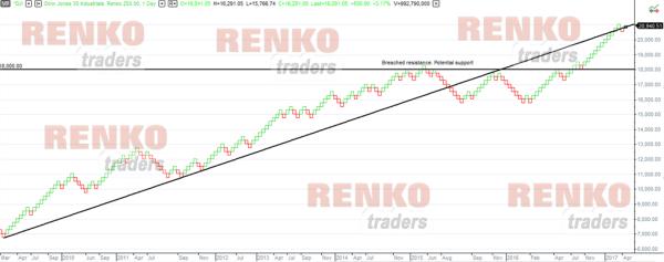 Multicharts Renko charts drawing tools
