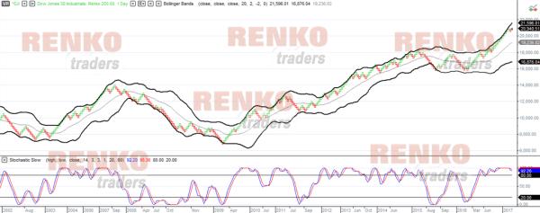 Multicharts Renko chart with indicators