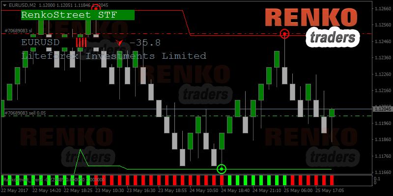 Renkostreet trading system