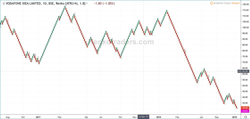 Renko Charts for Indian Stocks (Vodafone Idea Ltd. IDEA.BSE)