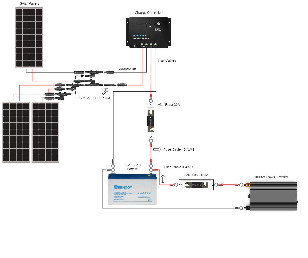 wiring diagram 12 volt solar system 2004 gm radio renogy 300 watt starter complete kit