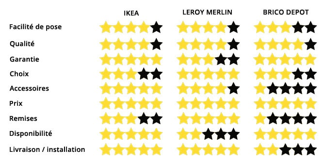 Cuisine Ikea Leroy Merlin Ou Brico Dépôt Le Comparatif