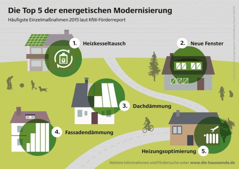 Die Top Fünf der energetischen Gebäudemodernisierung