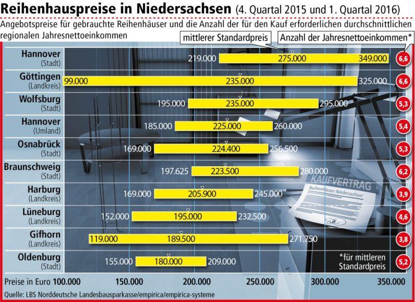Infografik Reihenhauspreise