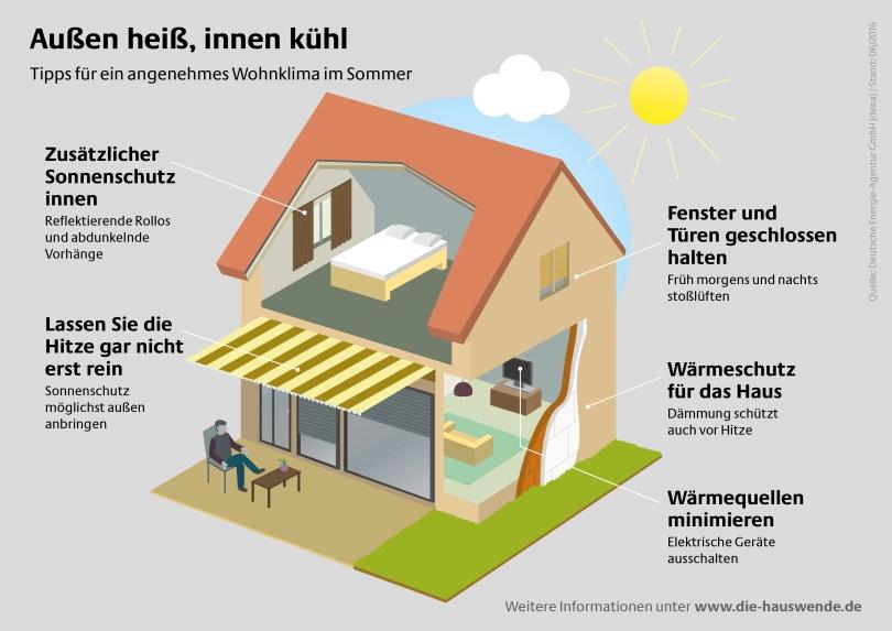 Infografik Schutz vor Hitze