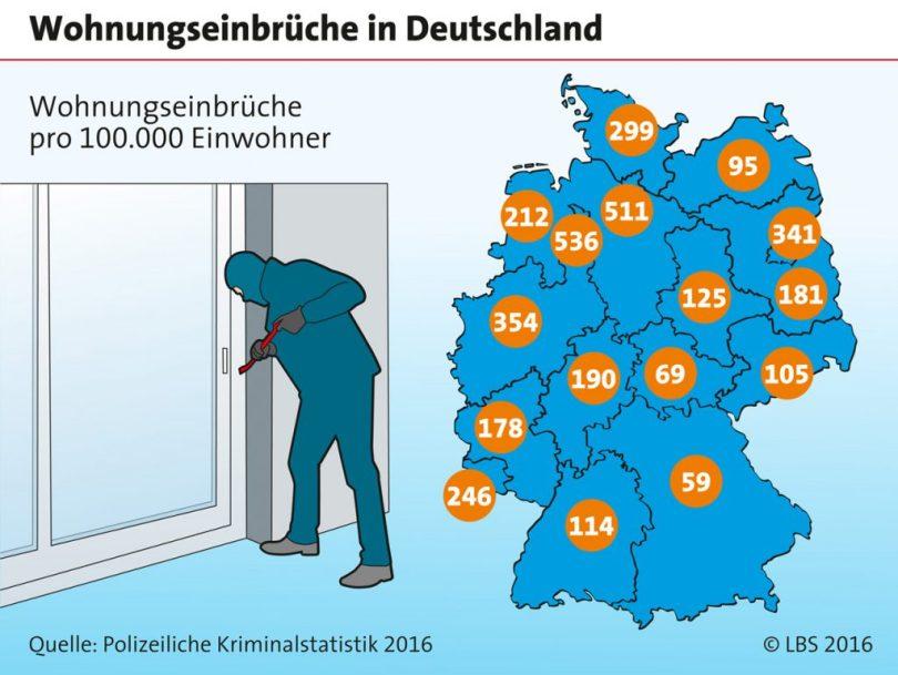 Infografik Wohnungseinbrüche