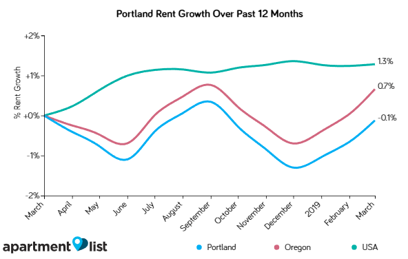 Portland Rents Increased Significantly Over the Past Month