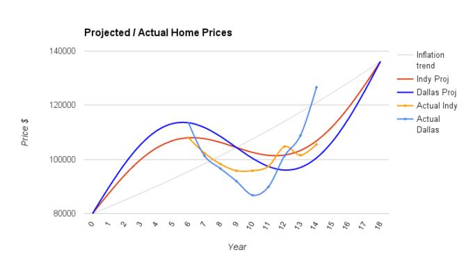 rental market actual data