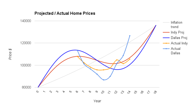 rental market actual data