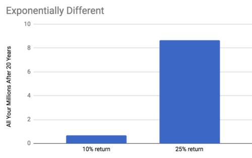 10% vs 25%