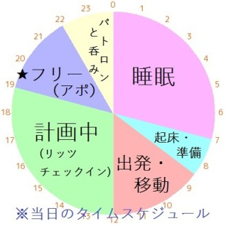 宿泊予定日の円グラフ