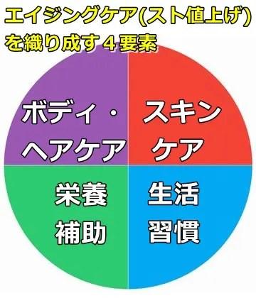 エイジングケアを成す要素の円グラフ