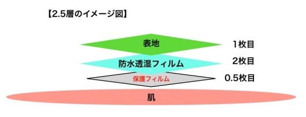2.5層(2.5レイヤー)のイメージ