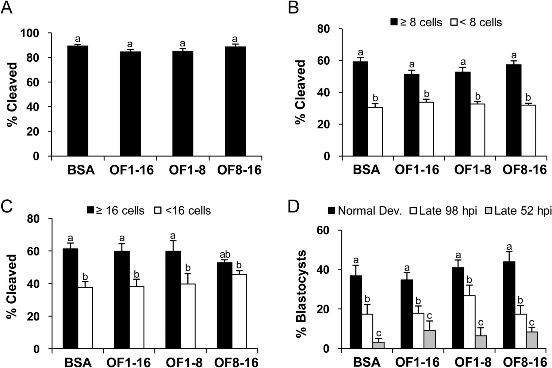 Embryo culture in presence of oviductal fluid induces DNA