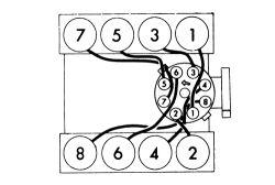 Fig. Fig. 3: V8-400 and 440 EnginesEngine Firing Order: 1
