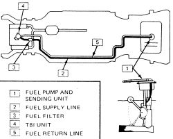 Tbi Fuel Lines TBI Fuel Pressure Regulator Wiring Diagram