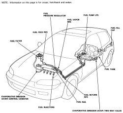 95 Honda Del Sol Body Kit 95 Civic Coupe Body Kits Wiring